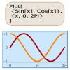 Mathematik mit Mathematica
